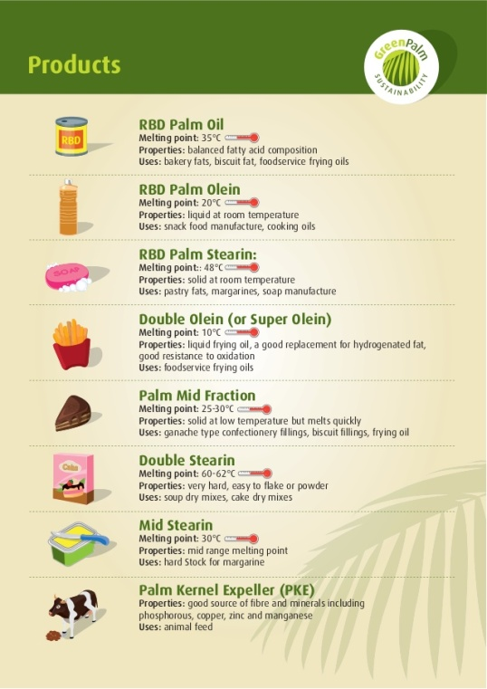 palm-oil-palm-kernel-oil-process-fractions-derivatives-and-product-uses-4-638