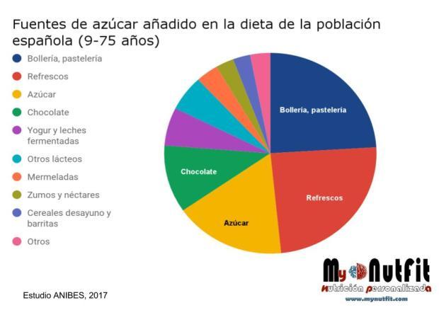 Fuentes de azúcar añadido en la población española